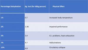 Percent Dehydration