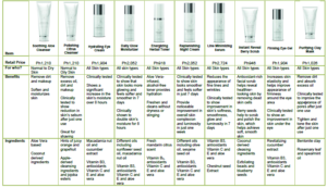 Fact Skin Products